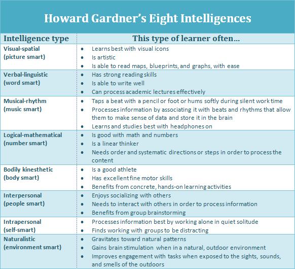 howard gardner theory summary