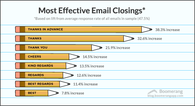 End Email With Thanks When You Re Drafting An Email Ending It Is The Easiest Part Whether You Sign Off With Closing Words Job Advice Infographic Marketing
