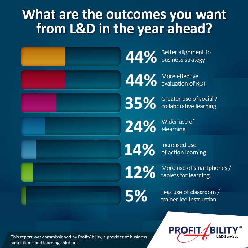 What are the outcomes you want from L&D in the year ahead?