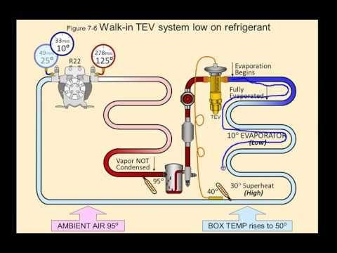 Online Hvac Training Youtube Hvac Maintenance Refrigeration