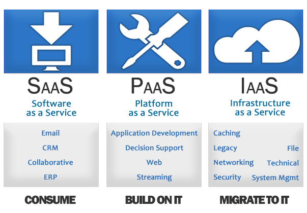 8 Cloud Computing Services For Your Small Business Cloud Computing Services Cloud Computing Technology Cloud Computing