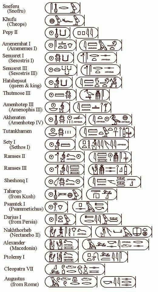 List of Pharaoh cartouches, in ruling order, from the 4th