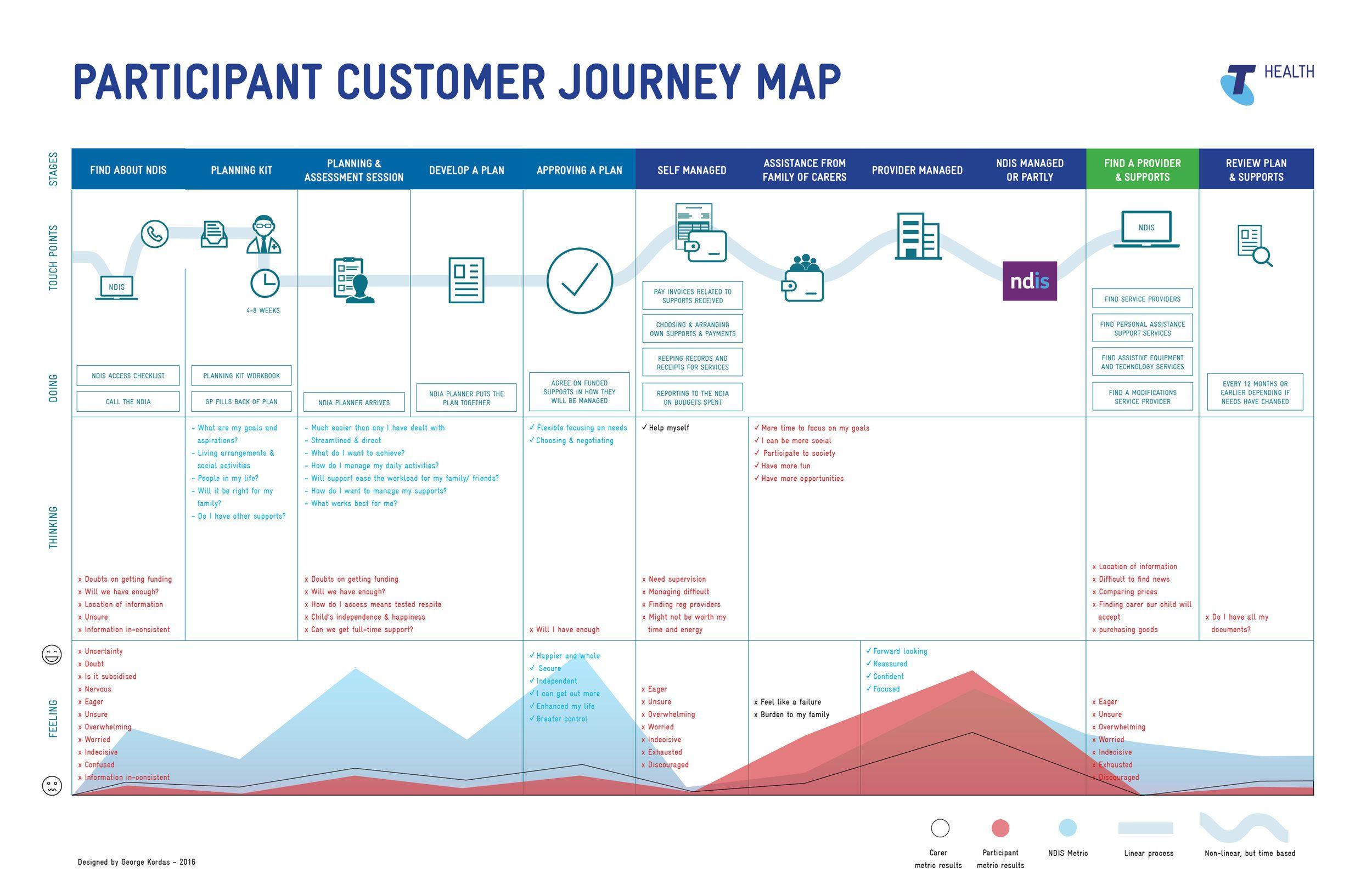 Ndis customer journey map mysupportbroker pinterest journey ndis customer journey map experience map customer experience customer journey mapping templates maxwellsz