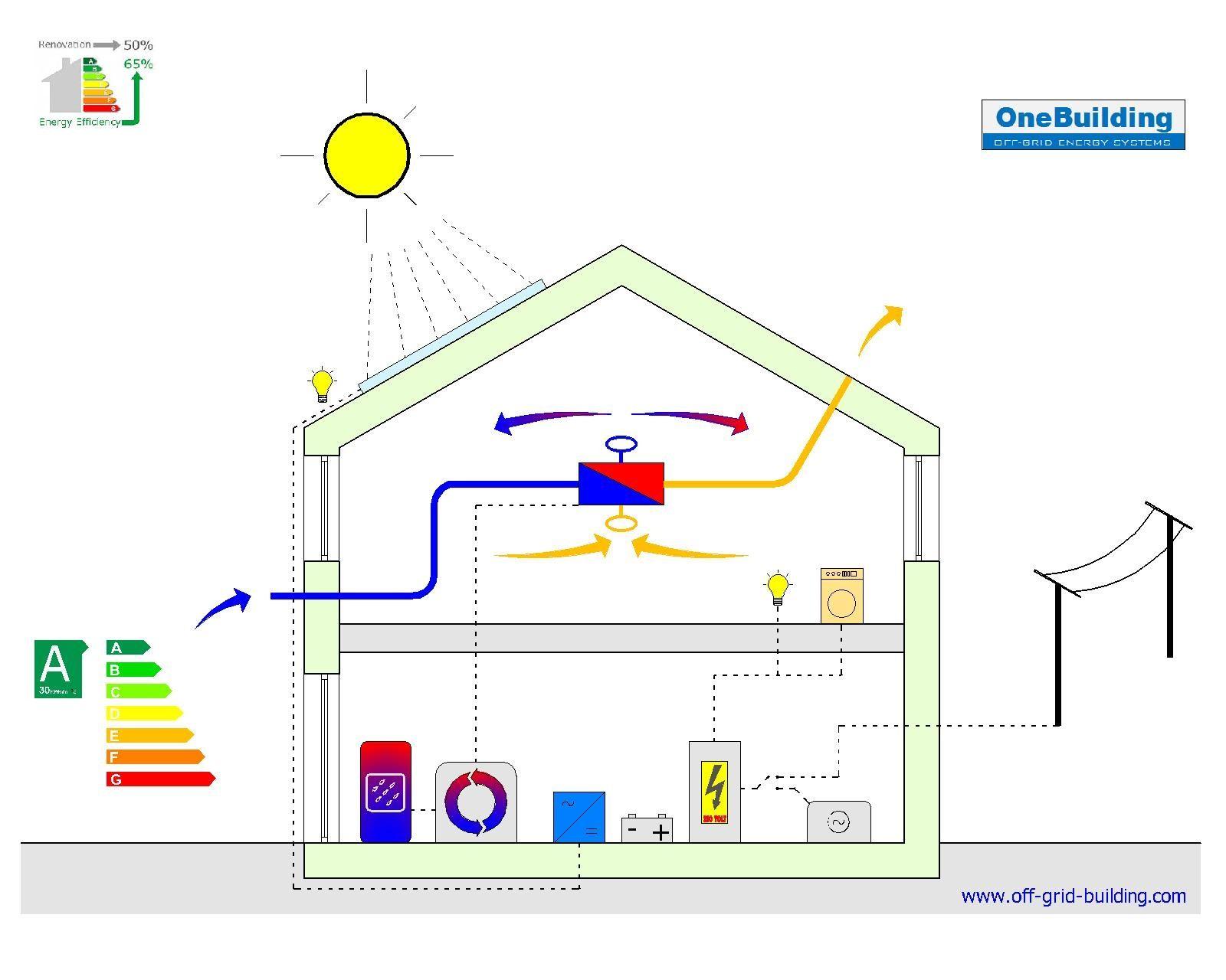 Solar Farm design scheme of an energy efficient class A off grid