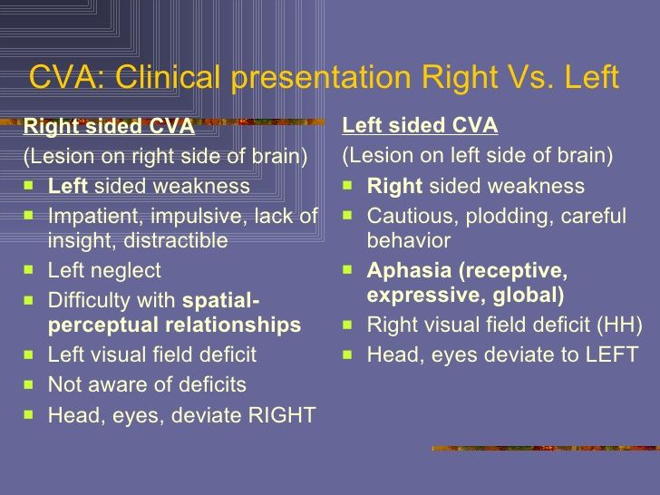 Cva Clinical Presentation Right Vs Left Ul Li Right Sided Cva Li Ul Ul Li Lesion On Right Side Of Right Side Stroke Brain Lesions Stroke Prevention