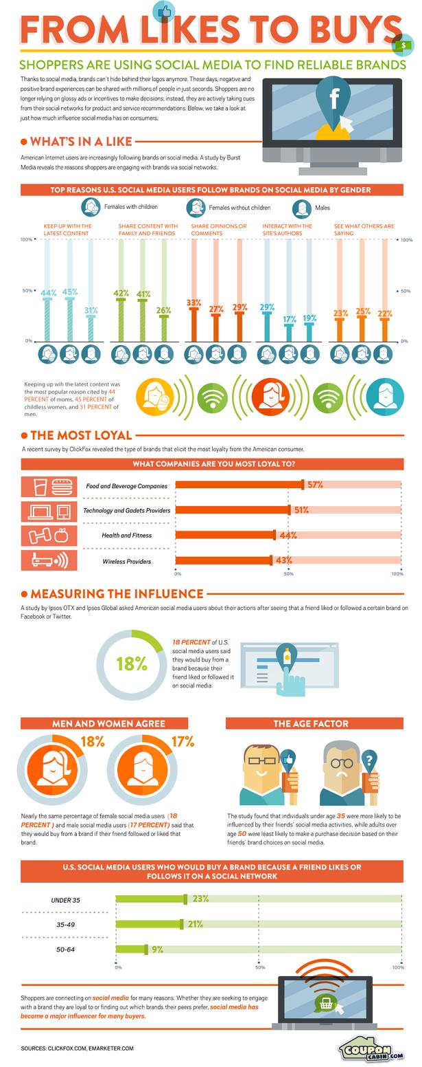 ROI social media  #inforgraphics #socialmediamarketing #socialmediadaily #socialmediaaddict #socialmediastrategy
