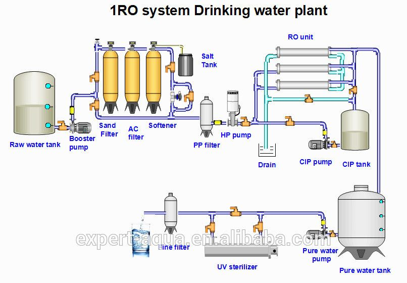Image Result For Ro Water Purifier Flow Diagram
