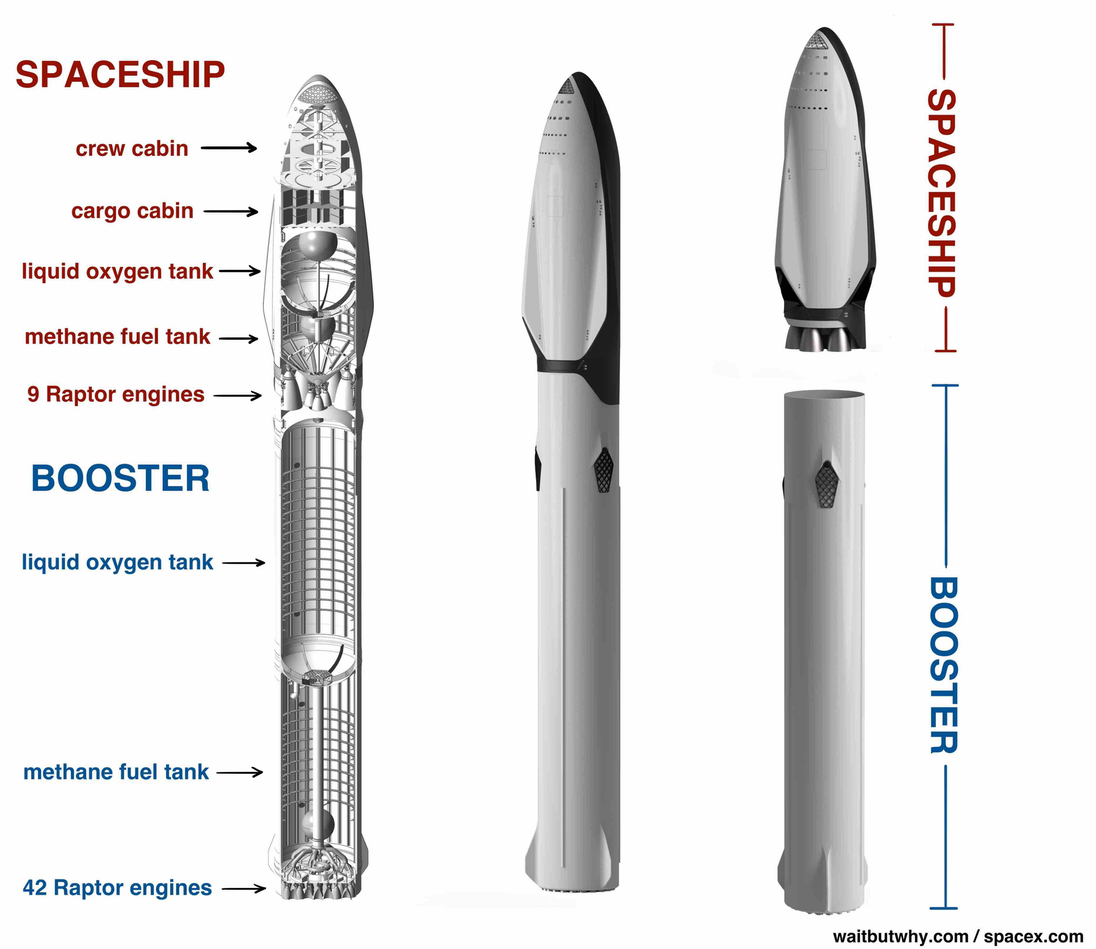 2ec1124b6f5d996d4993c9a6d8c125be spacex's big fucking rocket the full story space exploration