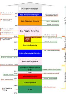 Timeline of ancient Mesopotamia : Wikis (The Full Wiki