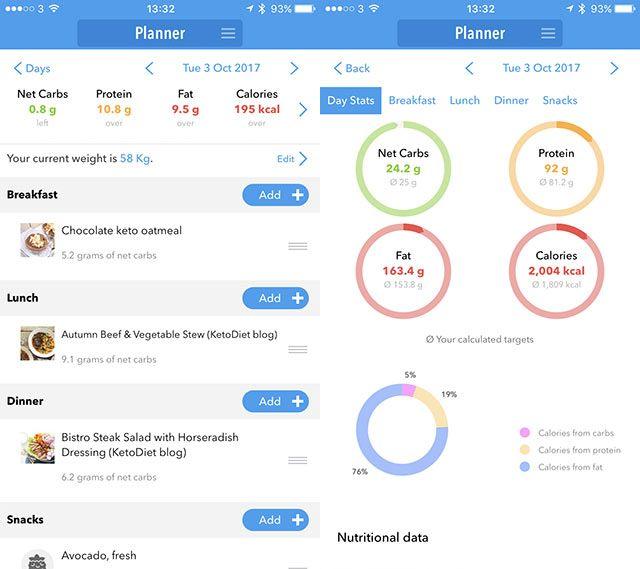 Blog | Keto Scanning | Pinterest | Ketogenic Diet Keto ...