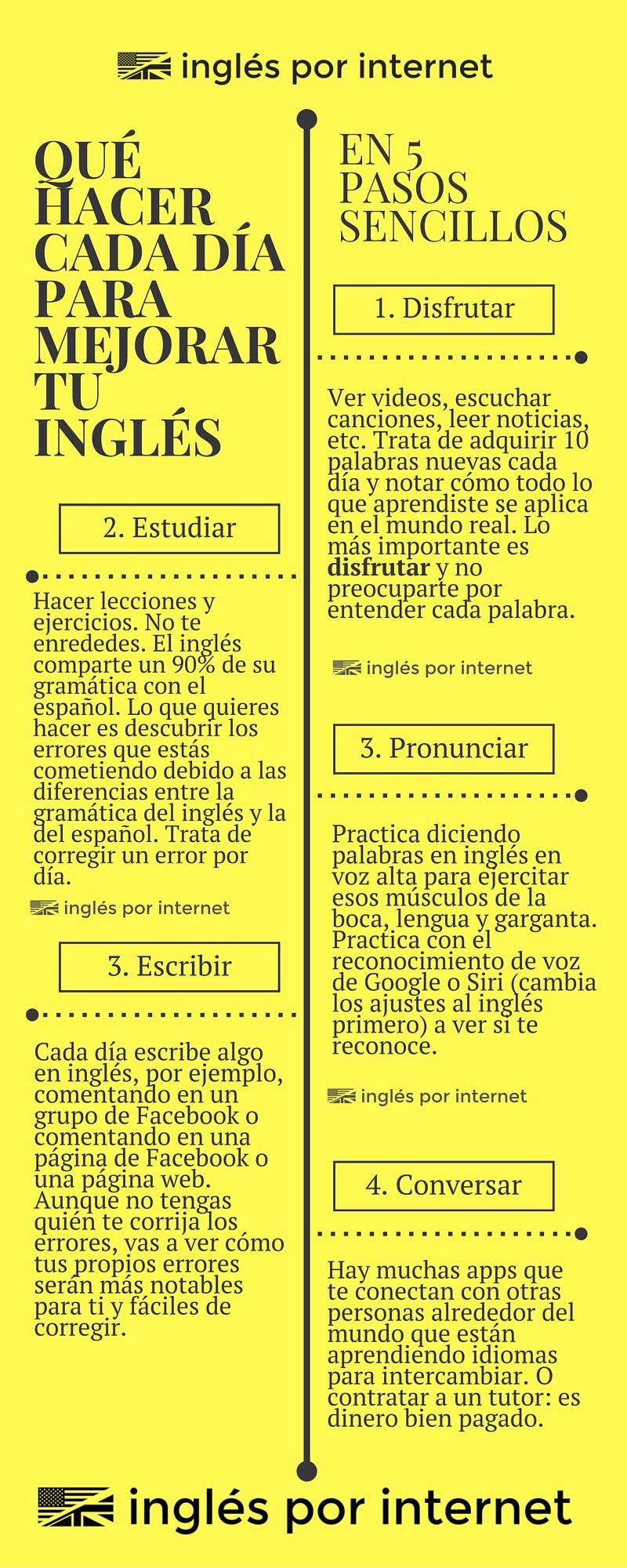 Aprende Inglés Por Internet Ingles Por Internet Palabras