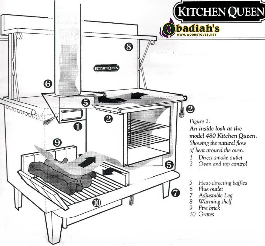 Kitchen Queen Wood Cookstove by Obadiah\u0027s Woodstoves hornos