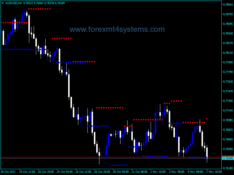 Forex support resistance levels indicator