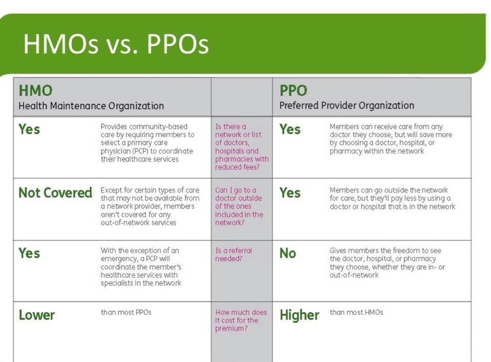Take The Guessing Game Out Of Ppo Vs Hmo Learn More At Larusatax