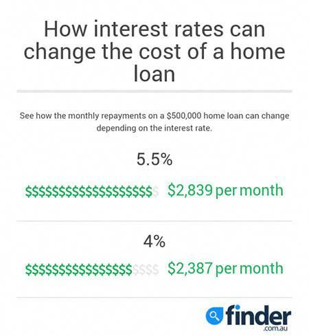 Cheapest home loans #CompareMortgageLoans Compare Mortgage Loans