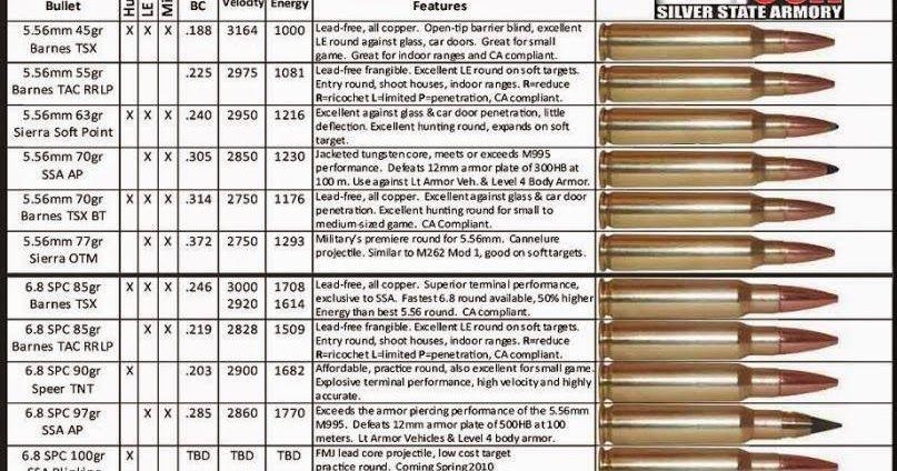 Barnes Ttsx Ballistics Chart - HOME DECOR