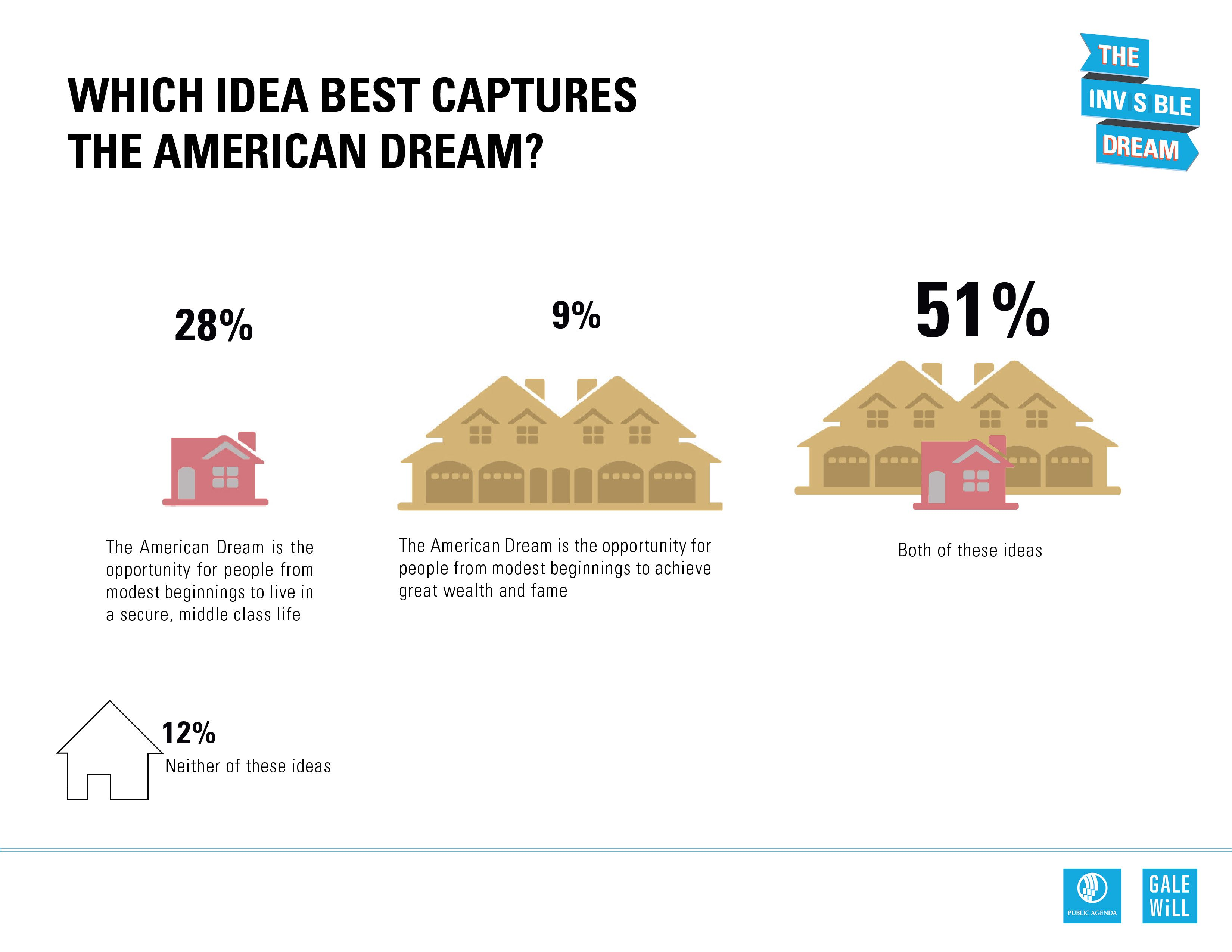 What Idea Best Captures The American Dream Findings From A