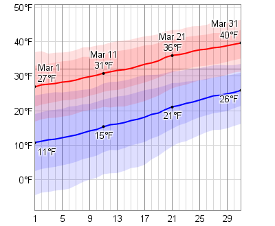 Average Weather In March For Quebec City Canada Weatherspark October Weather Florida Weather Iceland