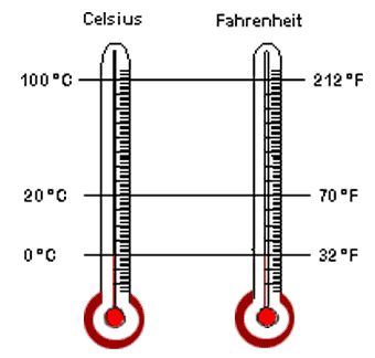 Figure 7 2 Comparing Celsius And Fahrenheit Temperature Scales On A Dry Bulb Thermometer Temperatures Wet Bulb Temperature Fahrenheit Temperature
