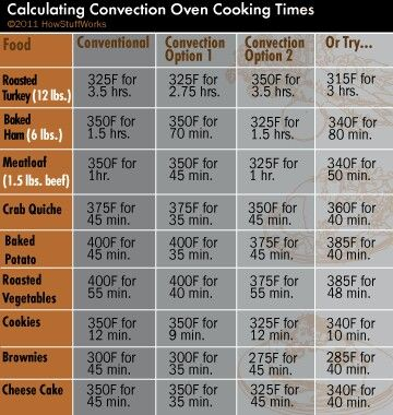 Oven Cooking Time Adjustments Convection Oven Cooking