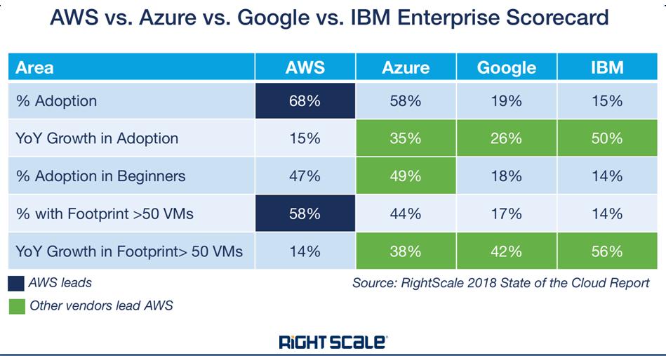 Top cloud providers 2018 How AWS, Microsoft, Google, IBM