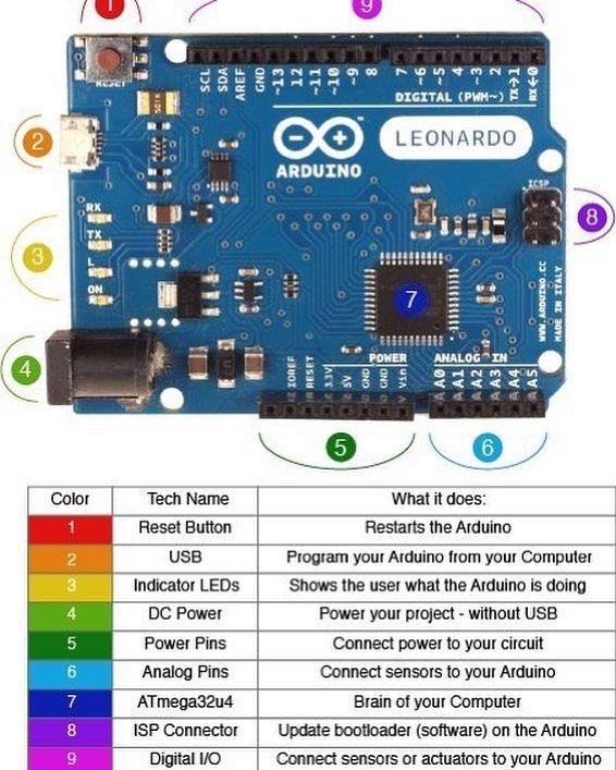 arduino leonardo diagram v2 arduino 101 arduino electronicsarduino leonardo diagram v2 arduino 101 arduino electronics technology arduinouno arduinoboard arduinoproject arduinoleonardo circuit knowledge