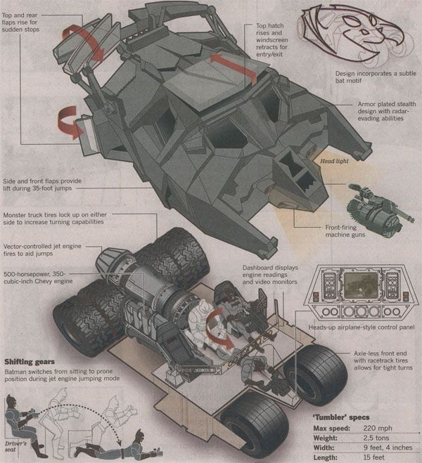 Tumbler Blueprint Batman Pinterest Tumbler, Batman and Batmobile - copy blueprint engines heads review