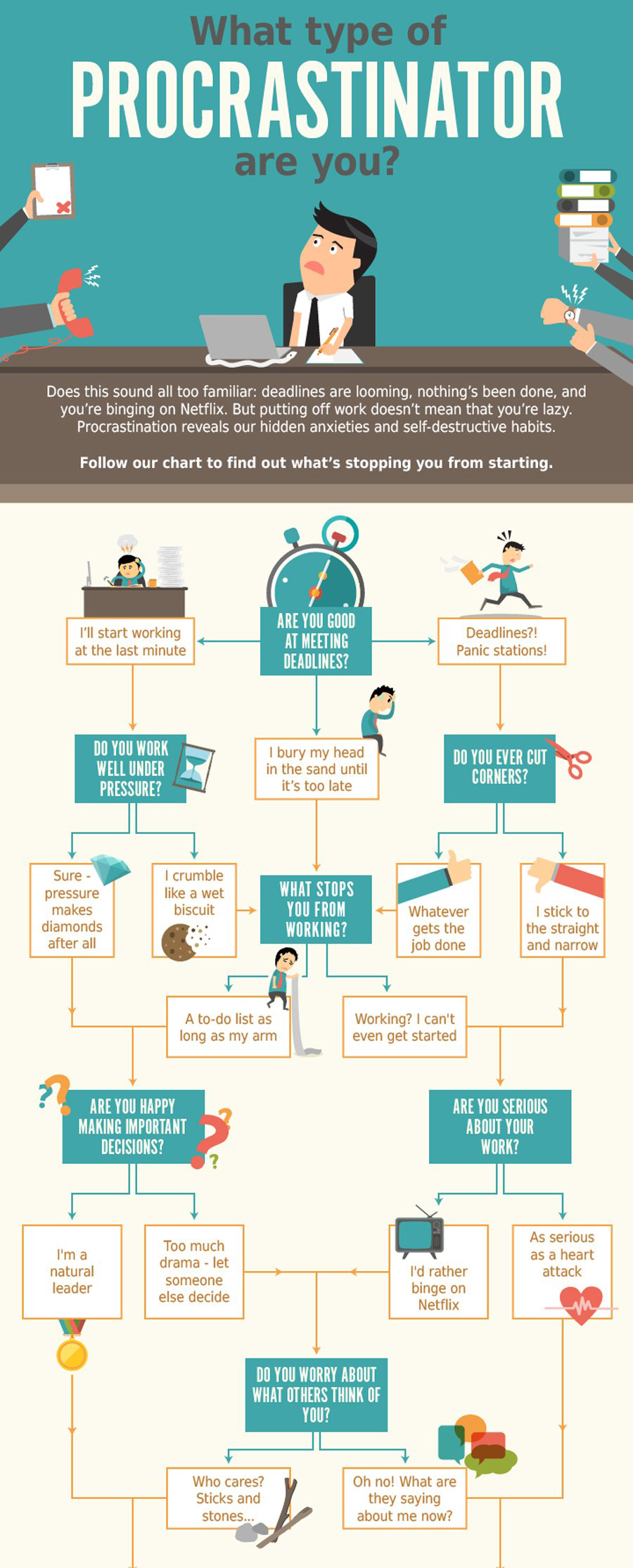 21 Creative Flowchart Examples For Making Important Life Decisions Flow Chart Infographic Flow Chart Flow Chart Design