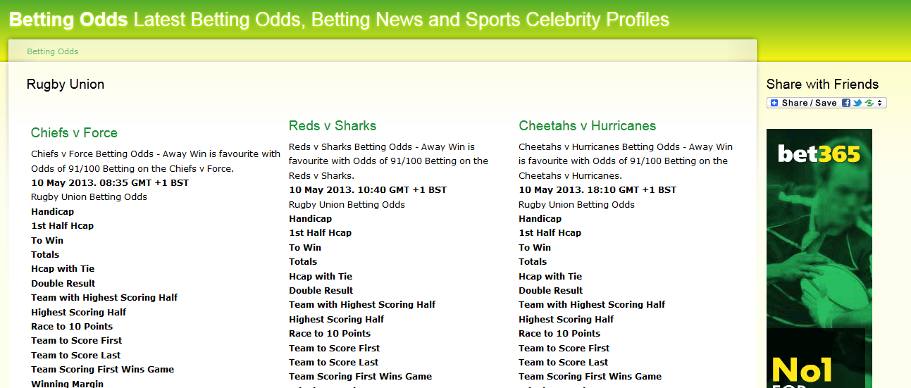Betting Odds profiles with price trends. Covering a wide