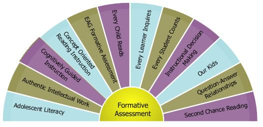 Formative Assessment Ideas  Formative Assessment