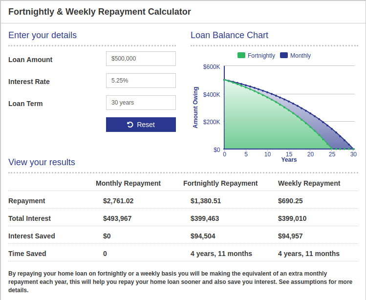 Assess Your Loan S Fortnightly Repayment Quickly And Effortlessly