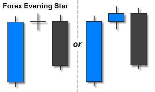 Forex Evening Star