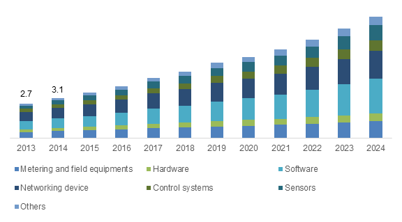 Energy Management System Market To Surpass 38bn By 2024 Energy