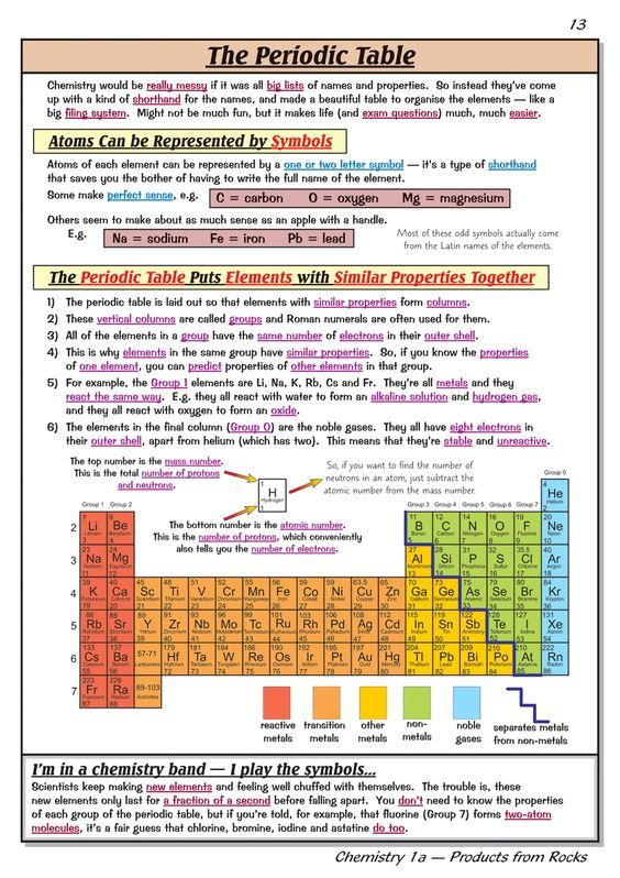 GCSE Chemistry Revision Guide chemistry Pinterest Gcse - new periodic table aufbau