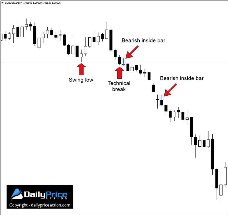 Market formations forex
