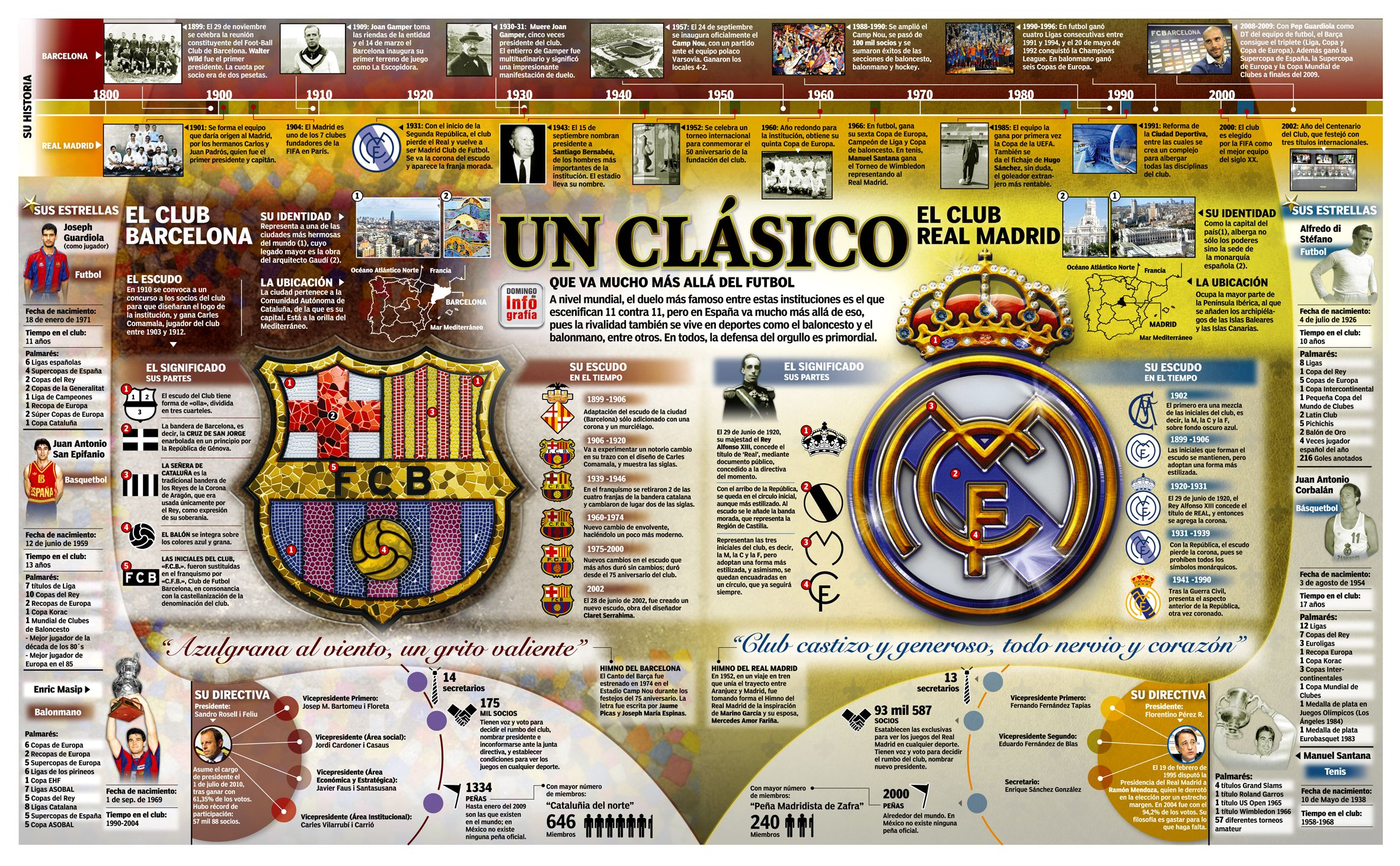 Madrid Infographics Google Search Barcelona Vs Real Madrid Soccer Life Real Madrid