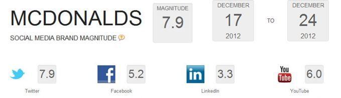 HowSociable, Herramienta Para Medir La Visibilidad De Las Marcas En Las Redes Sociales