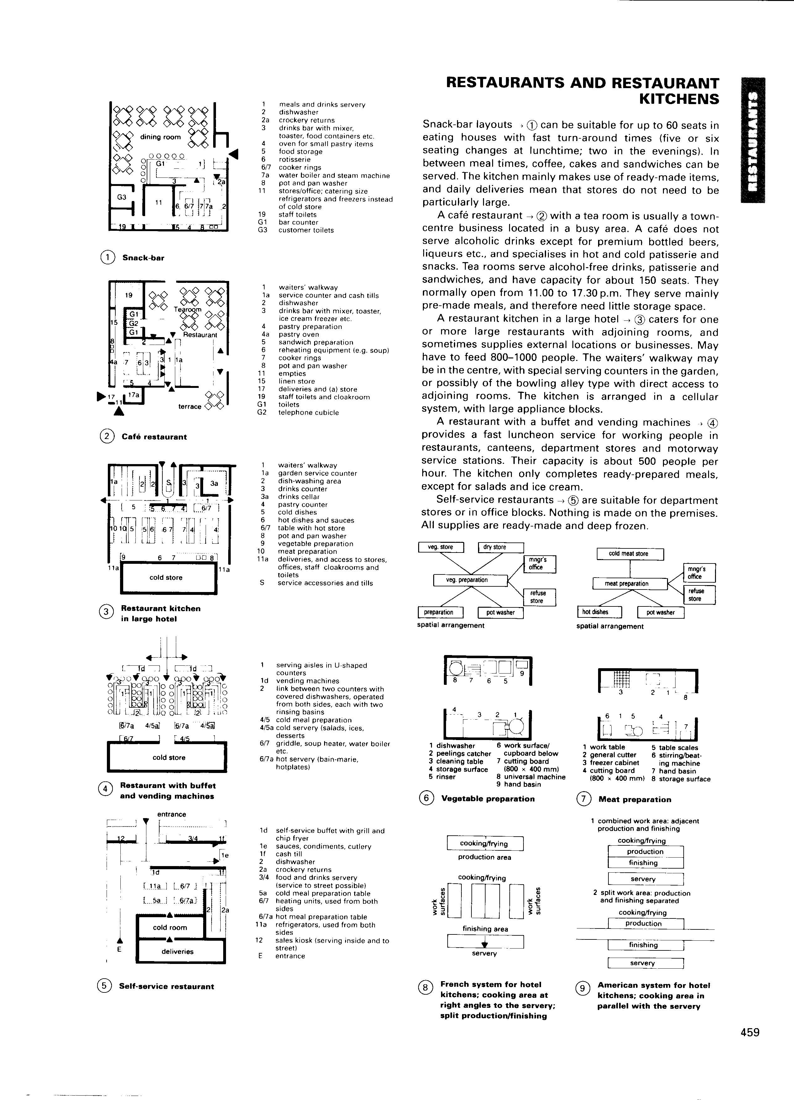 Architectural Standard Ernst Peter Neufert Cafes Nd Electrical Circuit Design Common Cad Drawingsautocad Blockscrazy