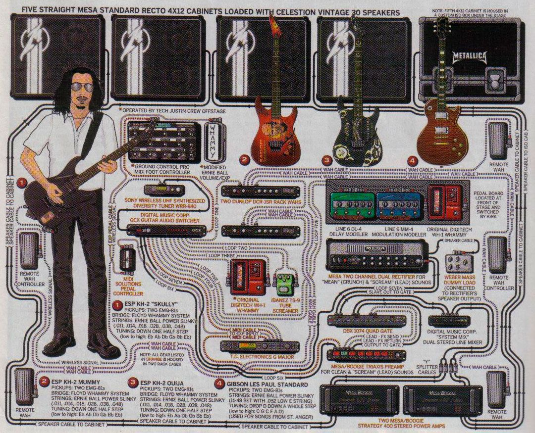 pedalera de kirk hammett metallica pedales de guitarra pro guitar setup pinterest