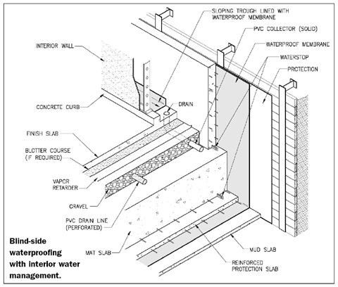 Proactive Waterproofing Wall Waterproofing Architecture Details Concrete Wall