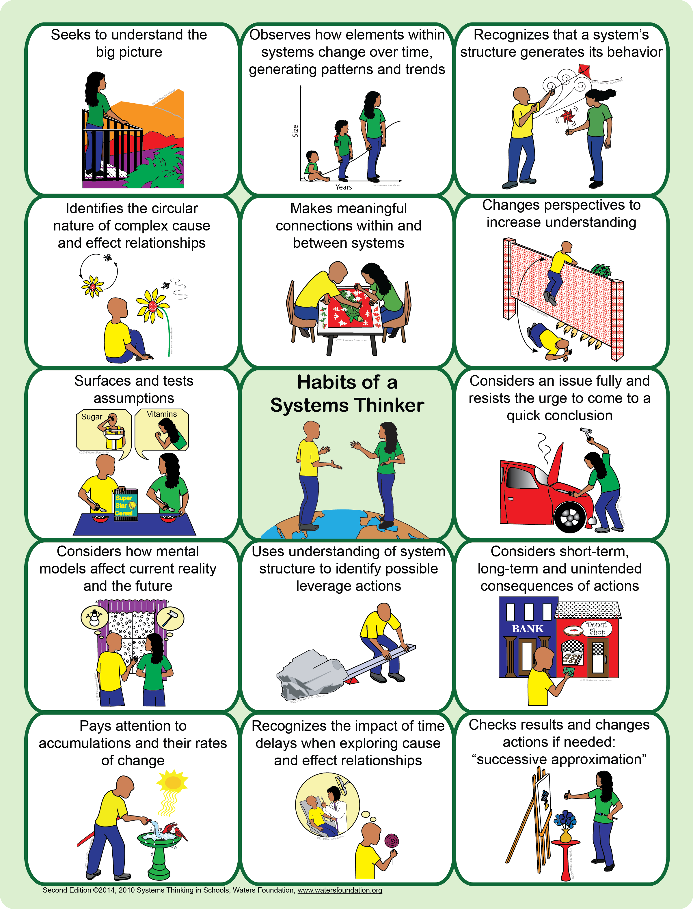 Habits Of A Systems Thinker Poster Second Edition