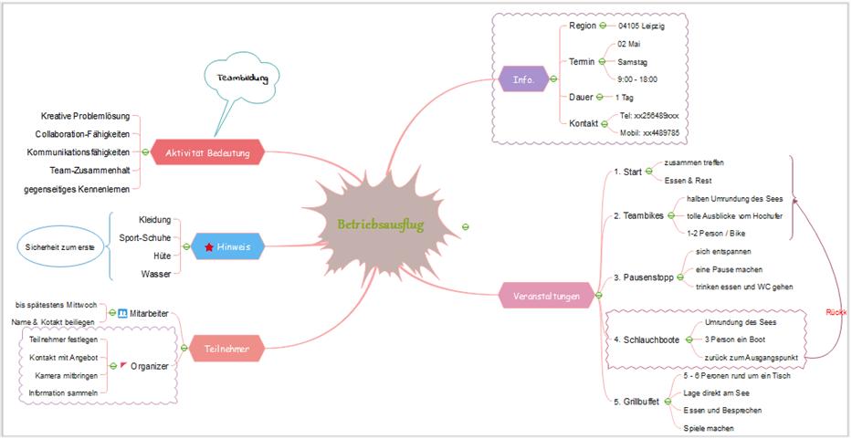 Mindmap Erstellen Tools Tipps Anleitung Vorlage 9