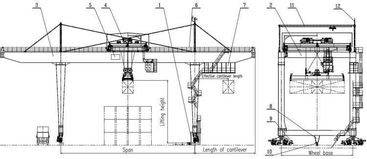 Efficent Containers gantry crane, View Containers gantry