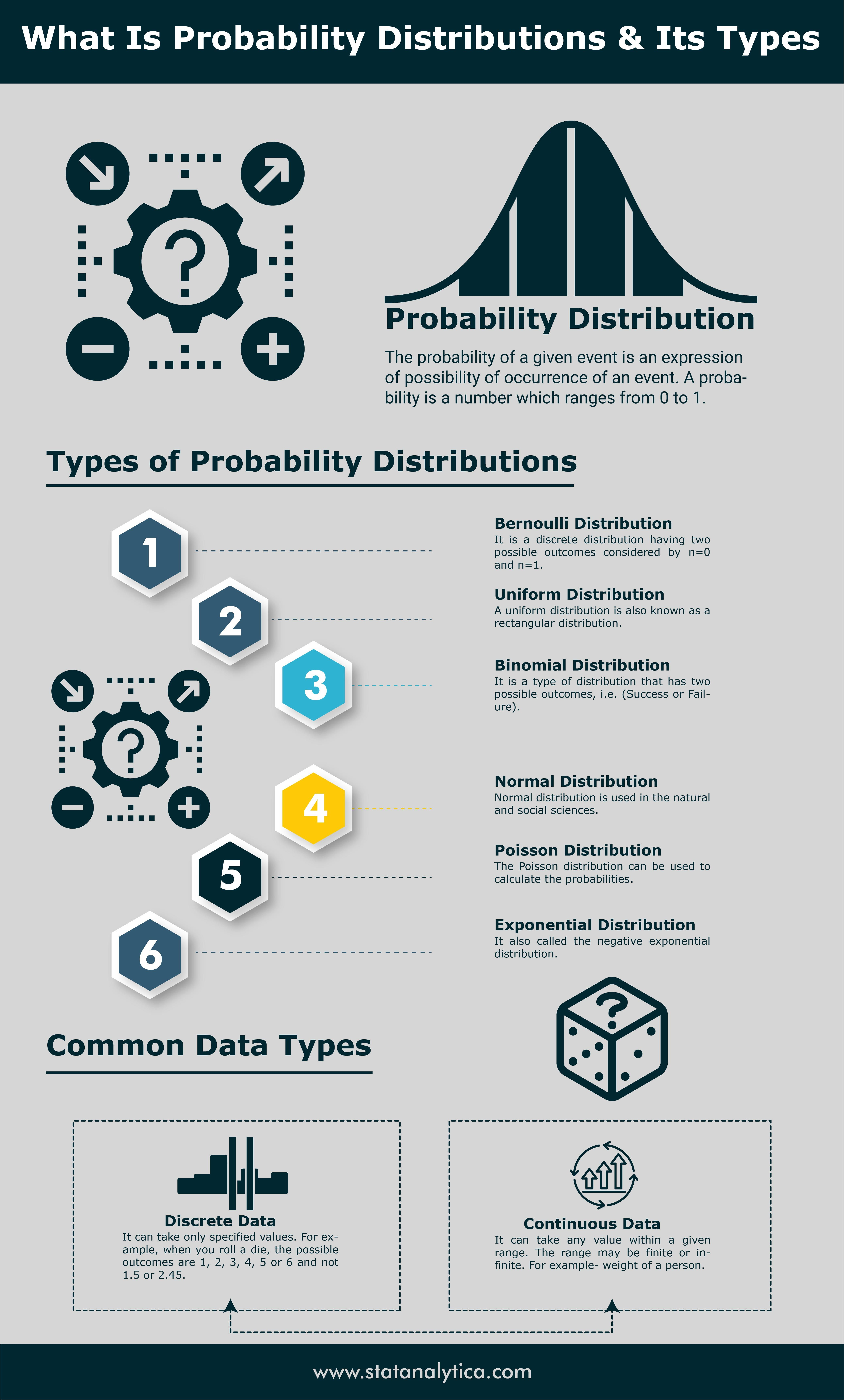Probability Is Used On The Daily Basis In Our Life Here
