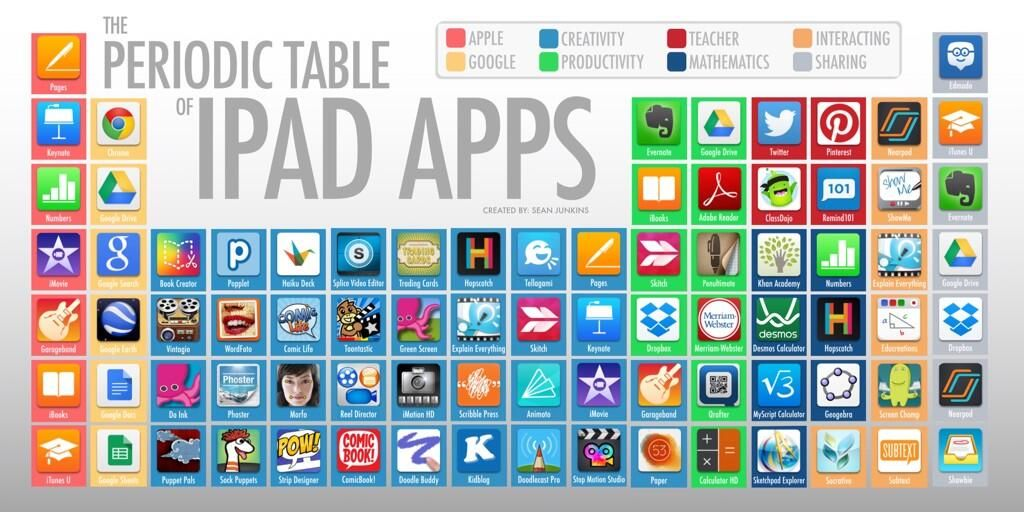 Sean Junkins on Periodic table, iPad and Ipads - new periodic table app.com