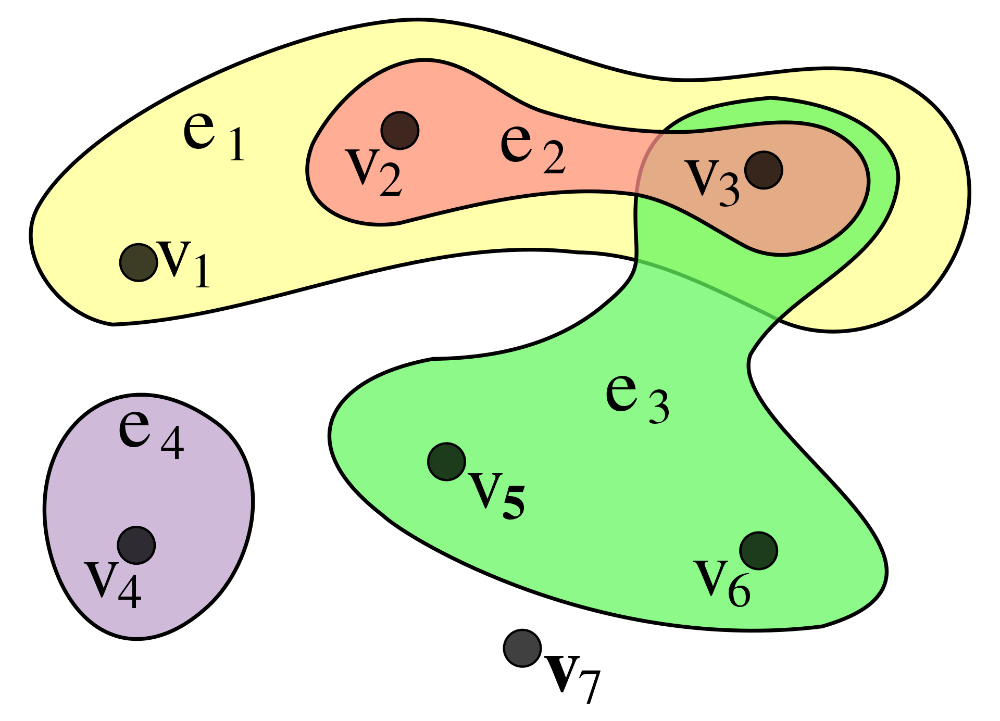 Hypergraph Wikipedia Hypergraph Wikipedia Cool Pictures Pictures Color