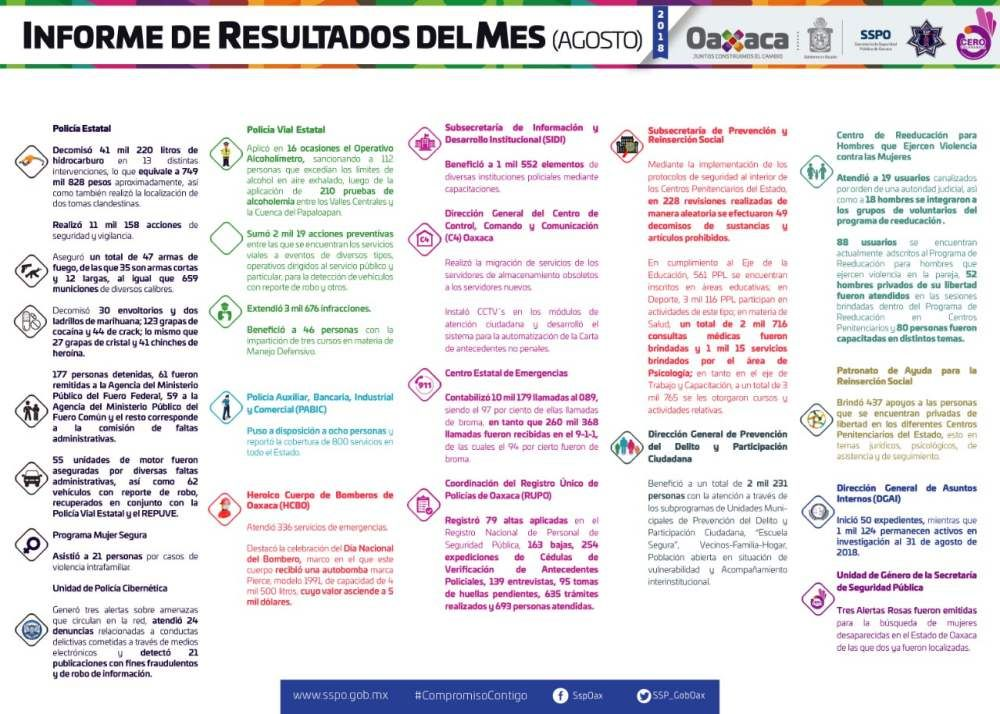 Informa La Secretaría De Seguridad Pública De Oaxaca