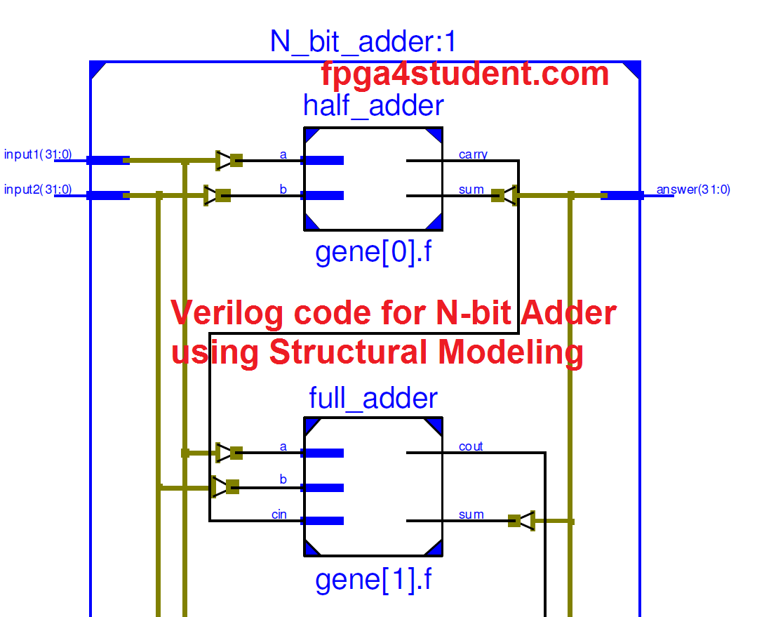 Rtl Schematic Of The N Bit Adder Fpga Projects Pinterest 8 Comparator Circuit Diagram