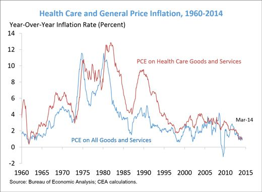 This Chart Is Great News For Health Care Prices Health Care