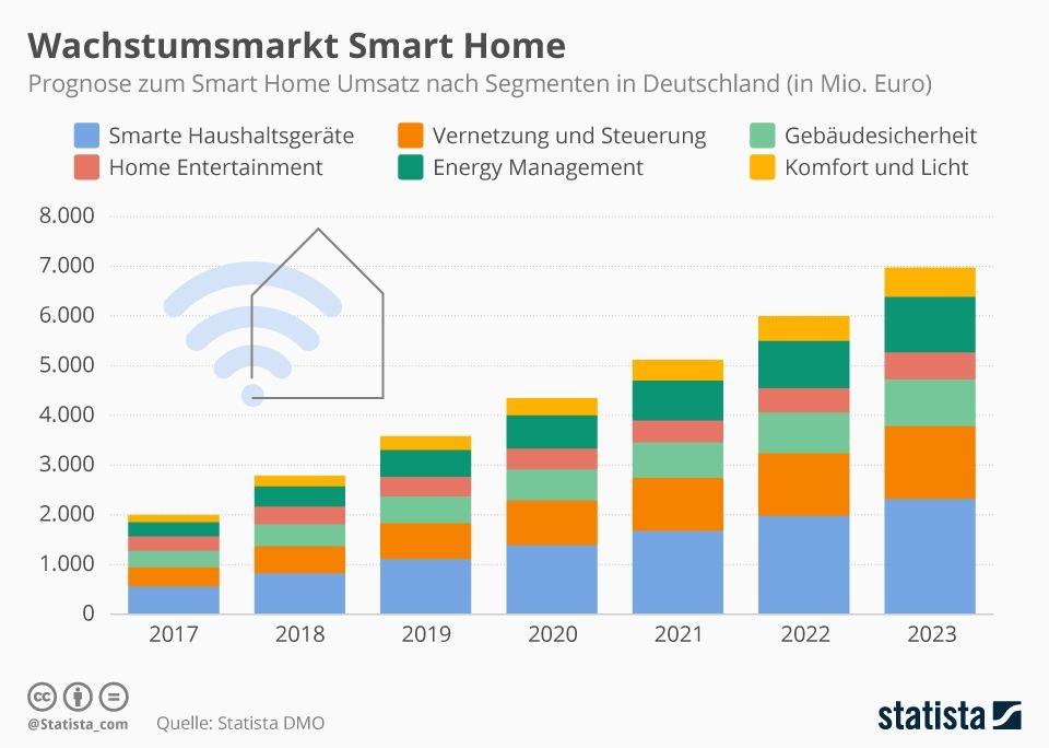 Smart Home Aktien